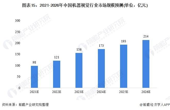 图表15:2021-2026年中国机器视觉行业市场规模预测(单位:亿元)