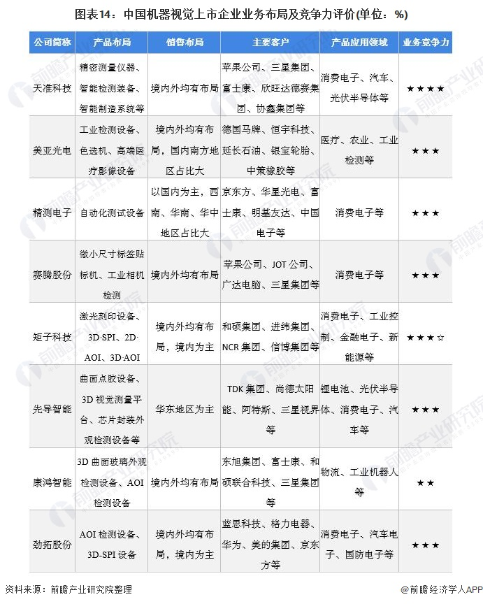 图表14:中国机器视觉上市企业业务布局及竞争力评价(单位:%)