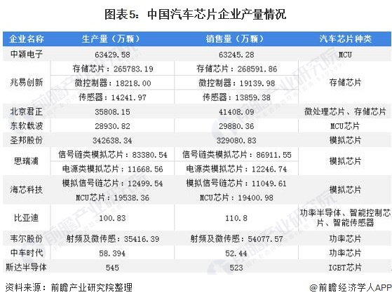 图表5:中国汽车芯片企业产量情况