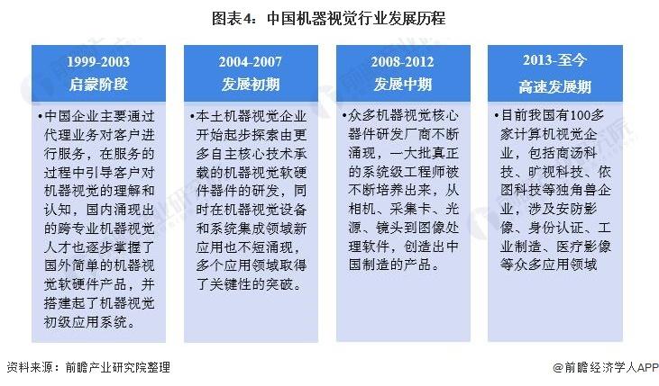 图表4:中国机器视觉行业发展历程