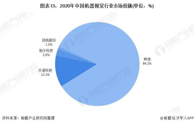 图表13:2020年中国机器视觉行业市场份额(单位:%)