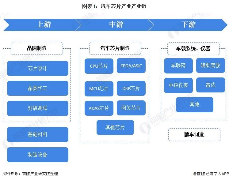图表1:汽车芯片产业产业链