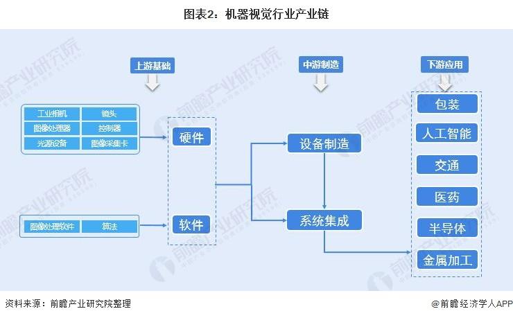 图表2:机器视觉行业产业链