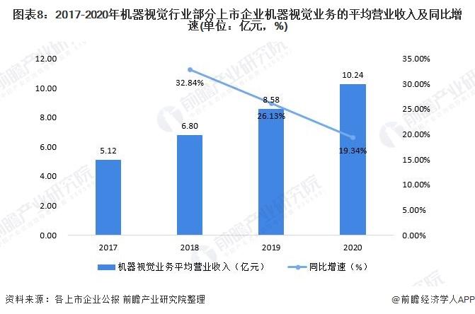 图表8:2017-2020年机器视觉行业部分上市企业机器视觉业务的平均营业收入及同比增速(单位:亿元,%)