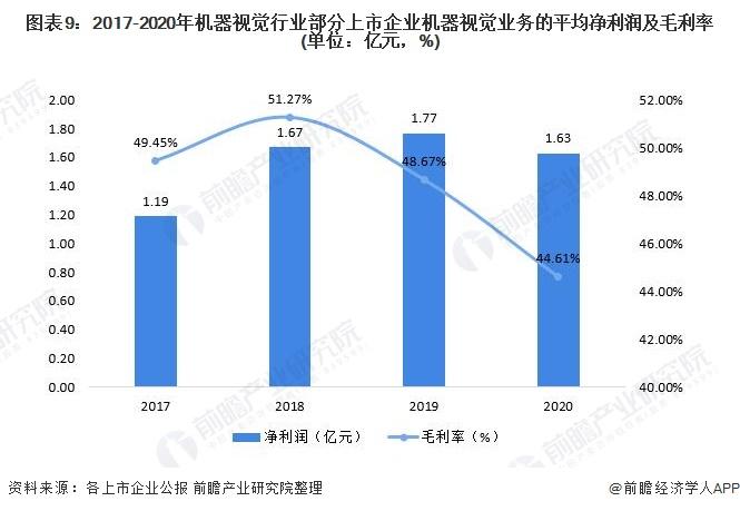 图表9:2017-2020年机器视觉行业部分上市企业机器视觉业务的平均净利润及毛利率(单位:亿元,%)