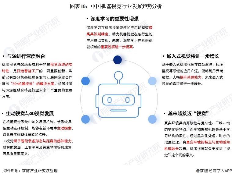图表16:中国机器视觉行业发展趋势分析