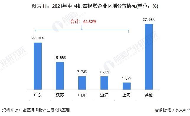 图表11:2021年中国机器视觉企业区域分布情况(单位:%)