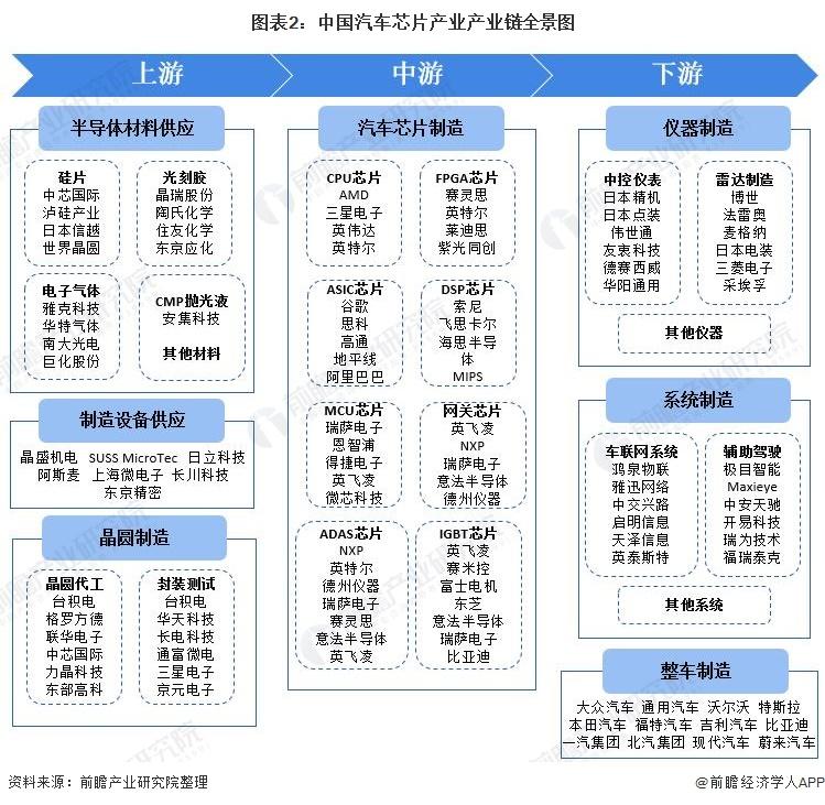 图表2:中国汽车芯片产业产业链全景图