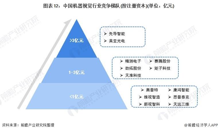 图表12:中国机器视觉行业竞争梯队(按注册资本)(单位:亿元)