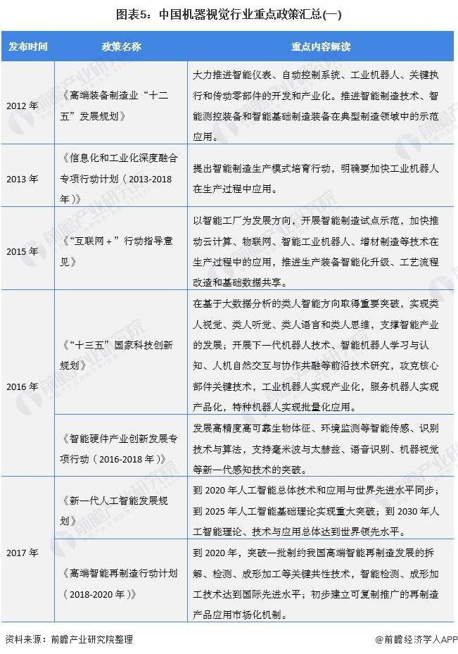 图表5:中国机器视觉行业重点政策汇总(一)