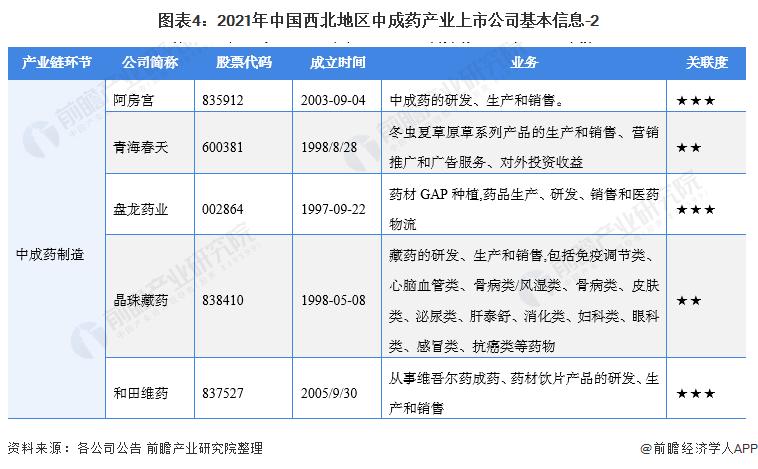 图表4:2021年中国西北地区中成药产业上市公司基本信息-2