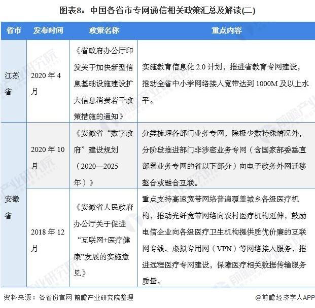 图表8:中国各省市专网通信相关政策汇总及解读(二)