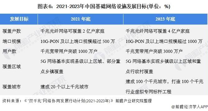 图表6:2021-2023年中国基础网络设施发展目标(单位:%)