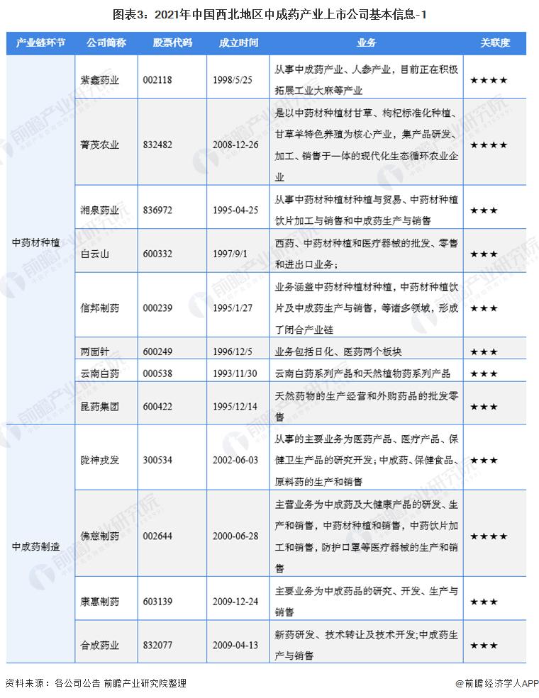 图表3:2021年中国西北地区中成药产业上市公司基本信息-1