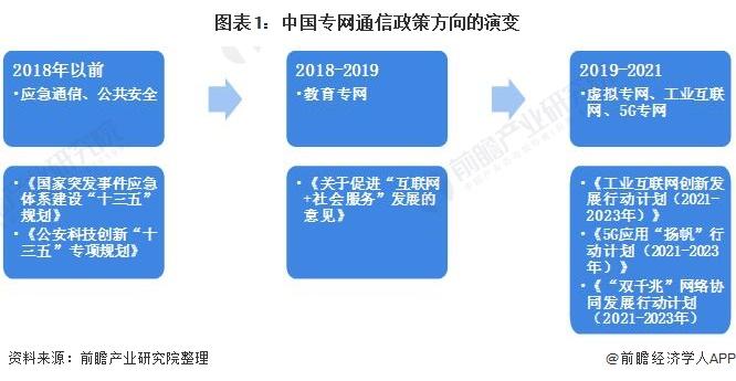 图表1:中国专网通信政策方向的演变