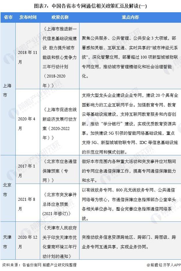 图表7:中国各省市专网通信相关政策汇总及解读(一)