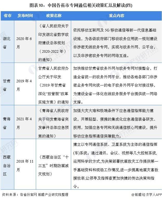 图表10:中国各省市专网通信相关政策汇总及解读(四)