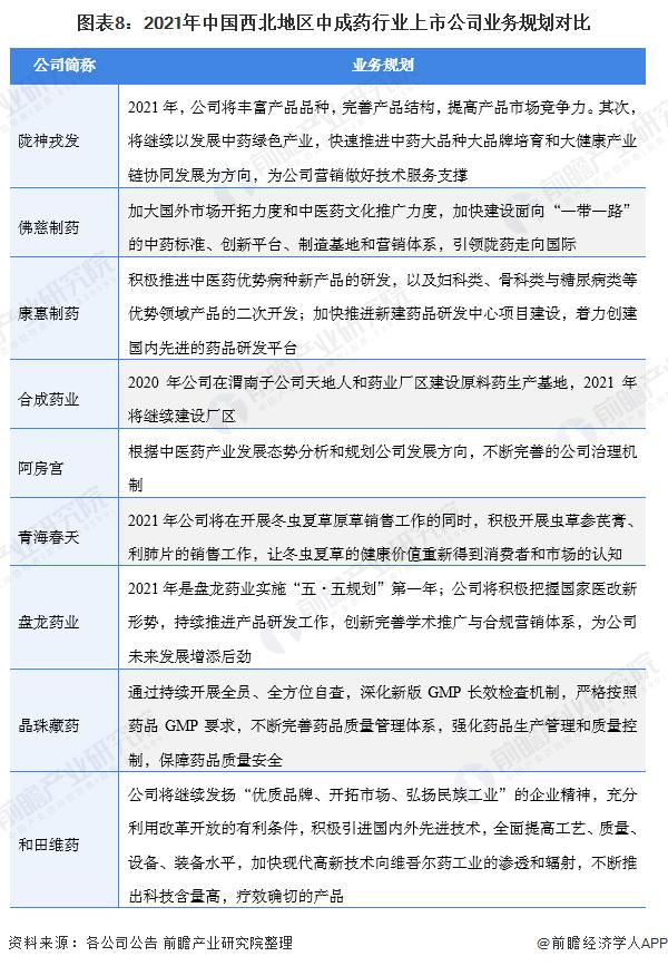 图表8:2021年中国西北地区中成药行业上市公司业务规划对比