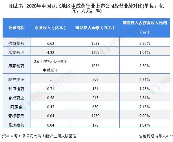 图表7:2020年中国西北地区中成药行业上市公司经营业绩对比(单位:亿元,万元,%)