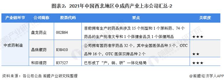 图表2:2021年中国西北地区中成药产业上市公司汇总-2