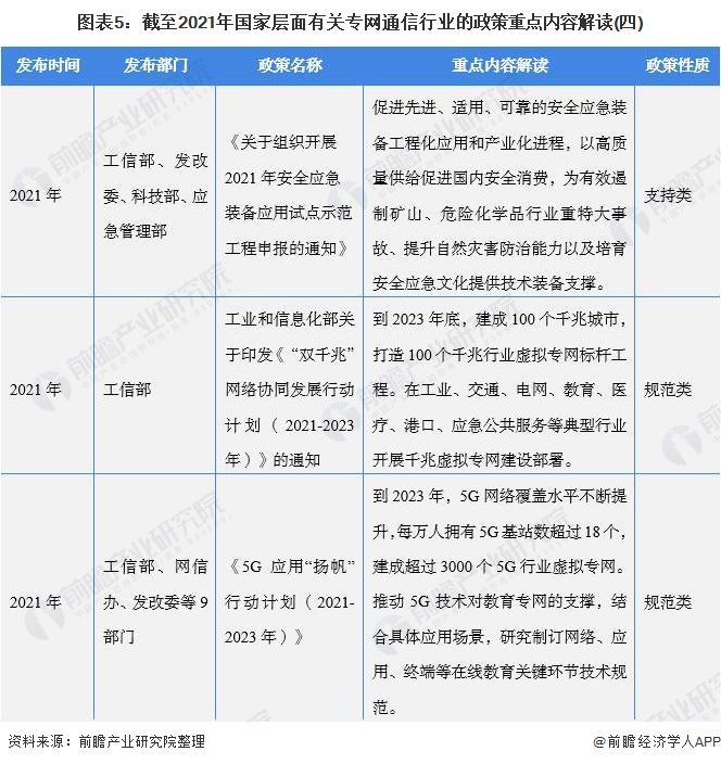 图表5:截至2021年国家层面有关专网通信行业的政策重点内容解读(四)