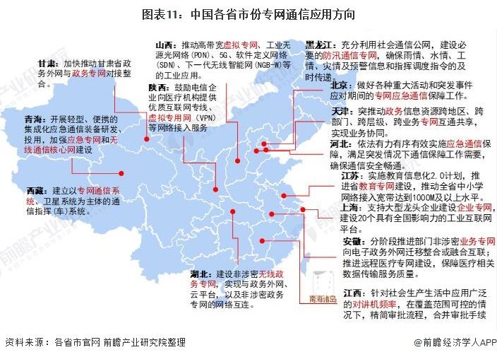 图表11:中国各省市份专网通信应用方向
