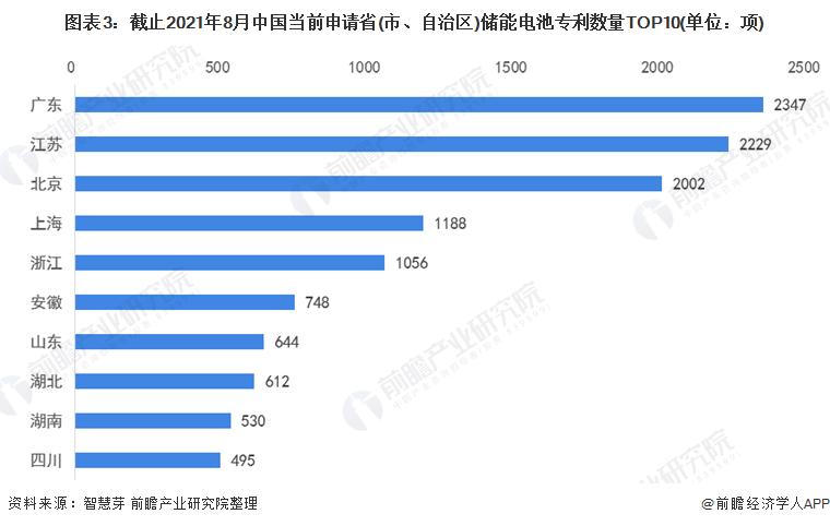 图表3:截止2021年8月中国当前申请省(市、自治区)储能电池专利数量TOP10(单位:项)