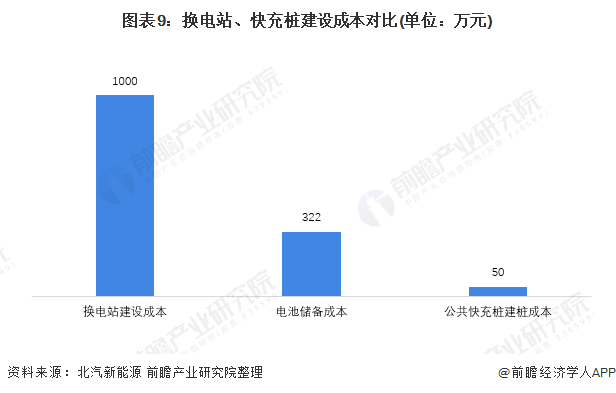 图表9:换电站、快充桩建设成本对比(单位:万元)