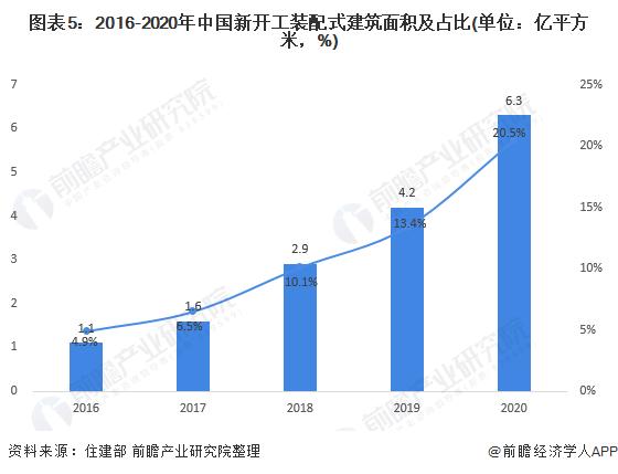 图表5:2016-2020年中国新开工装配式建筑面积及占比(单位:亿平方米,%)
