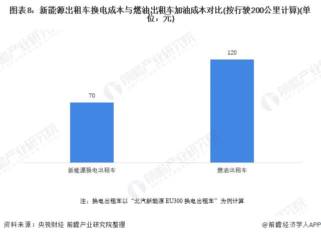 图表8:新能源出租车换电成本与燃油出租车加油成本对比(按行驶200公里计算)(单位:元)