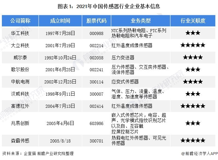 图表1:2021年中国传感器行业企业基本信息