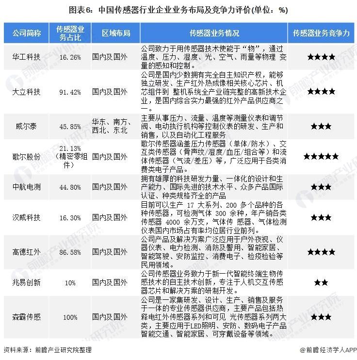 图表6:中国传感器行业企业业务布局及竞争力评价(单位:%)