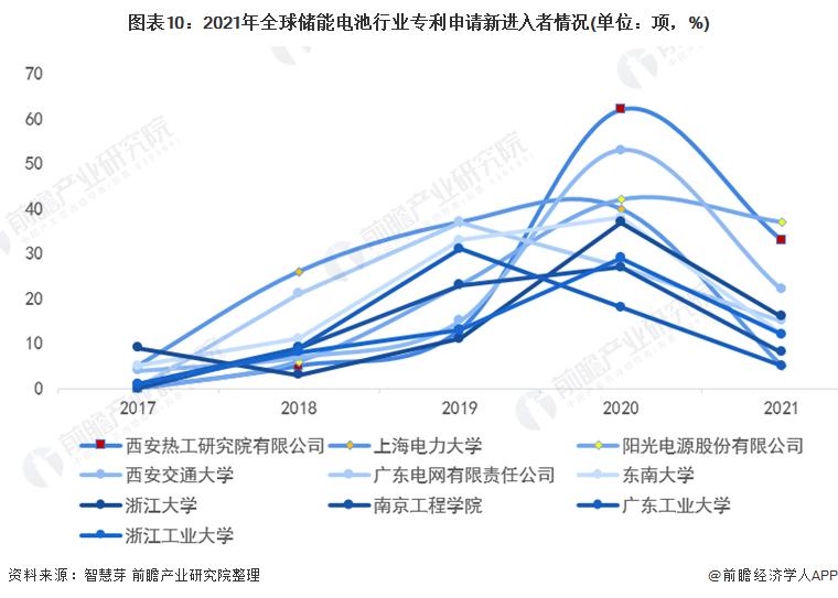 图表10:2021年全球储能电池行业专利申请新进入者情况(单位:项,%)