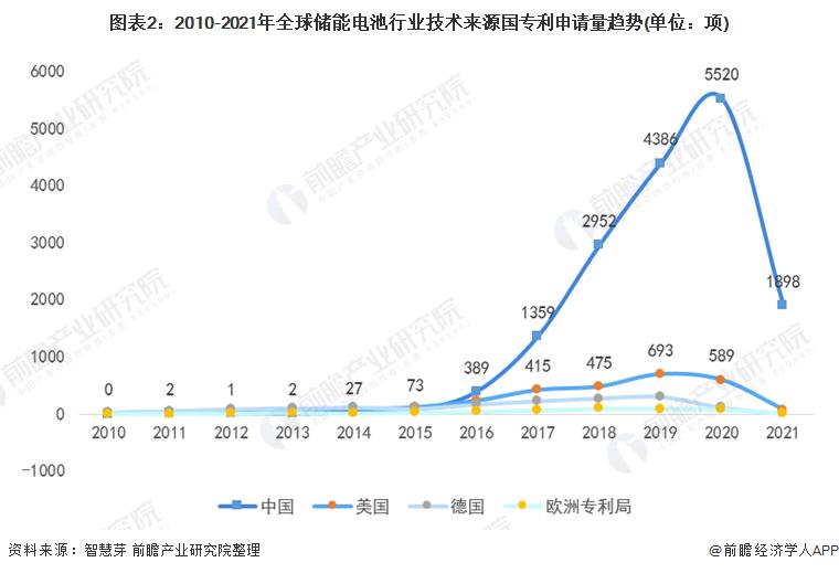图表2:2010-2021年全球储能电池行业技术来源国专利申请量趋势(单位:项)