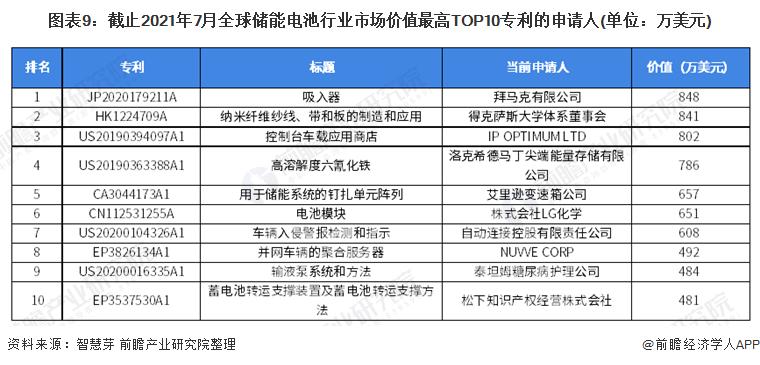 图表9:截止2021年7月全球储能电池行业市场价值最高TOP10专利的申请人(单位:万美元)
