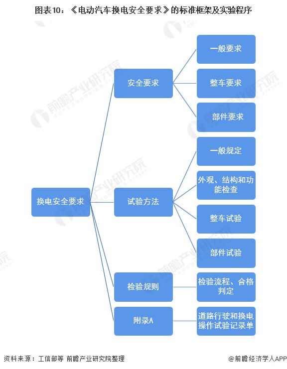 图表10:《电动汽车换电安全要求》的标准框架及实验程序
