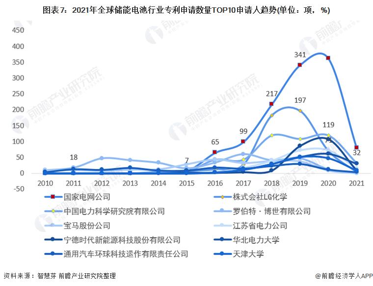 图表7:2021年全球储能电池行业专利申请数量TOP10申请人趋势(单位:项,%)