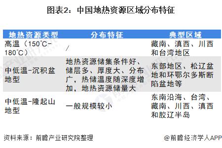 图表2:中国地热资源区域分布特征