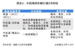 中国地热能产业市场现状及发展趋势分析:市场潜力巨大、仍有待开发利用