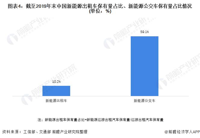 图表4:截至2019年末中国新能源出租车保有量占比、新能源公交车保有量占比情况(单位:%)