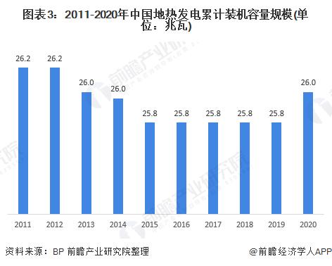 图表3:2011-2020年中国地热发电累计装机容量规模(单位:兆瓦)