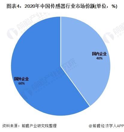 图表4:2020年中国传感器行业市场份额(单位:%)