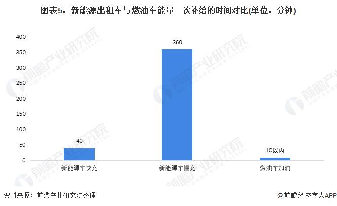 图表5:新能源出租车与燃油车能量一次补给的时间对比(单位:分钟)