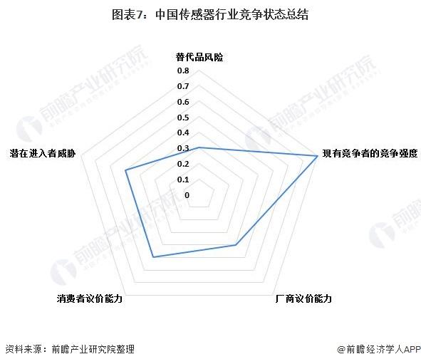 图表7:中国传感器行业竞争状态总结