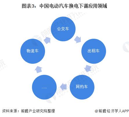 图表3:中国电动汽车换电下游应用领域