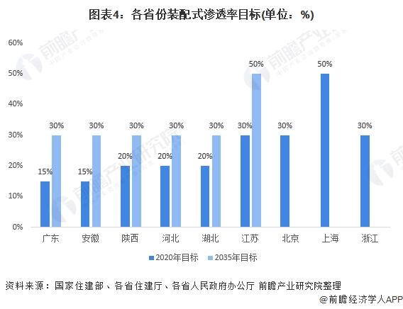图表4:各省份装配式渗透率目标(单位:%)
