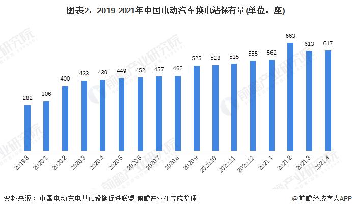 图表2:2019-2021年中国电动汽车换电站保有量(单位:座)