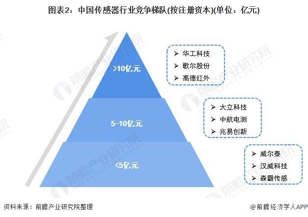 图表2:中国传感器行业竞争梯队(按注册资本)(单位:亿元)