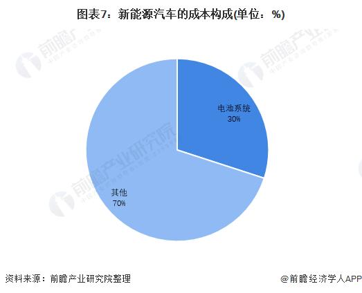 图表7:新能源汽车的成本构成(单位:%)