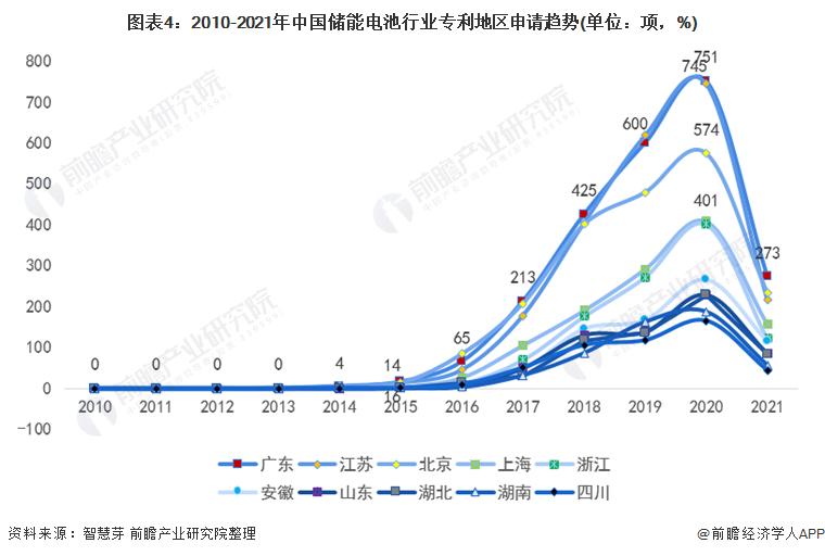 图表4:2010-2021年中国储能电池行业专利地区申请趋势(单位:项,%)